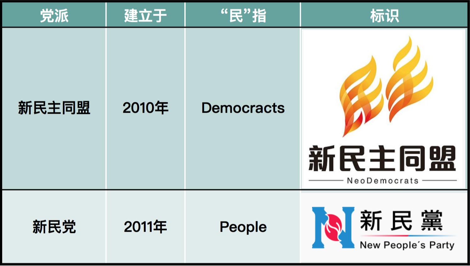 新民主同盟vs新民党