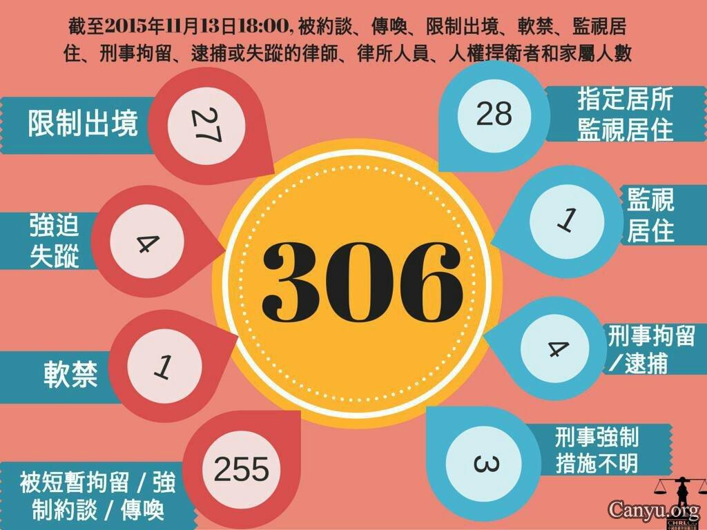 参与|中国维权律师大抓捕:至少306名律师被骚扰