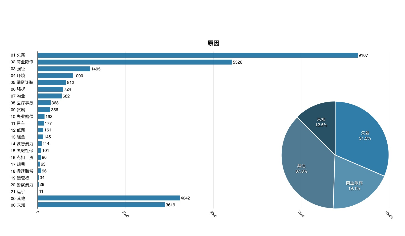 非新闻 | 2015年中国群体事件统计