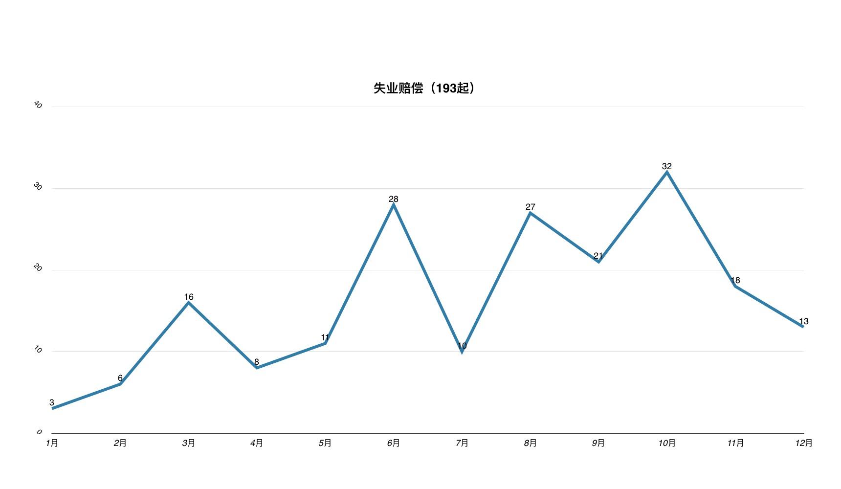 中国政府网 | 李克强:守住不发生大规模失业的底线