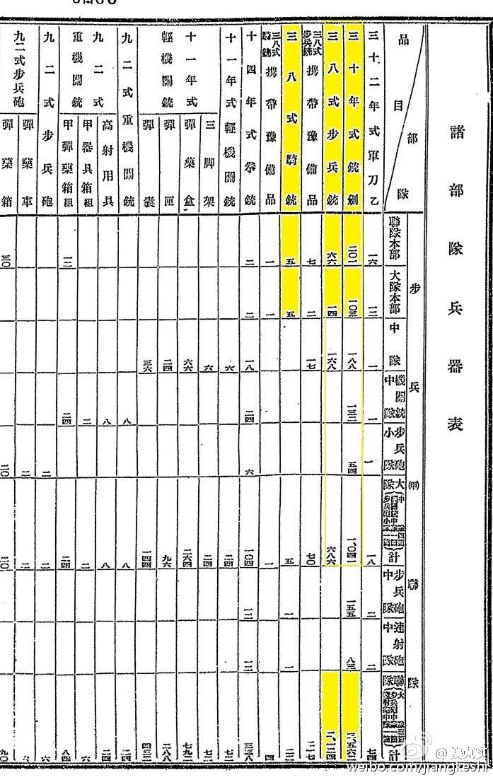 图4 1937年日军部队的装备表