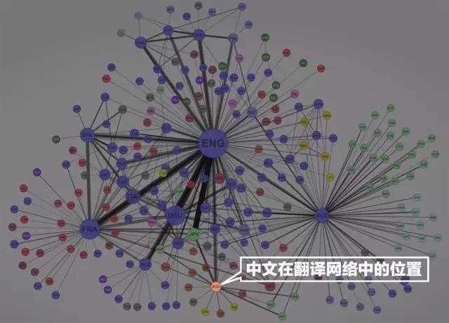 全球语言网络结构1