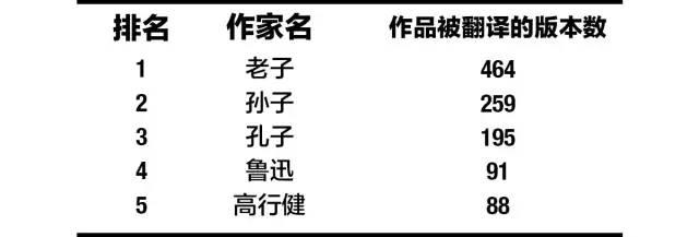 被翻译为外文最多的中文作家