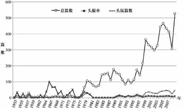 ▍《人民日报》1952-2009 年关于信访的报道(来源:冯仕政《国家政权建设与新中国信访制度的形成及演变》)