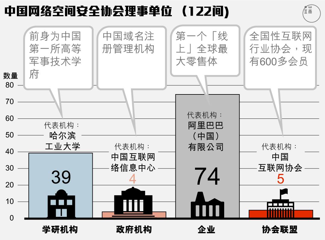中国网络空间安全协会的理事单位以政商界为主。图:端传媒设计部