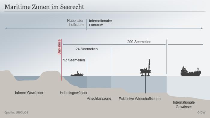 《联合国海洋法公约》也对沿海国家在其沿岸水域的权利和义务做出了规定