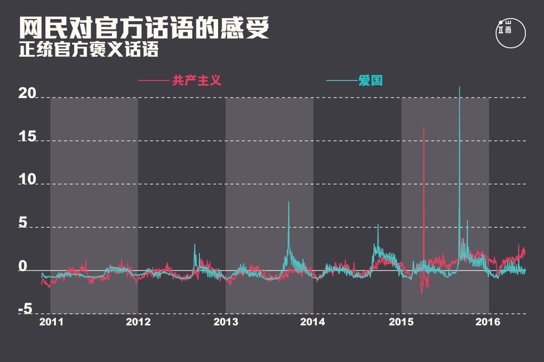 网民对正统官方褒义话语的感受在2013年之后出现峰值。图:端传媒设计部