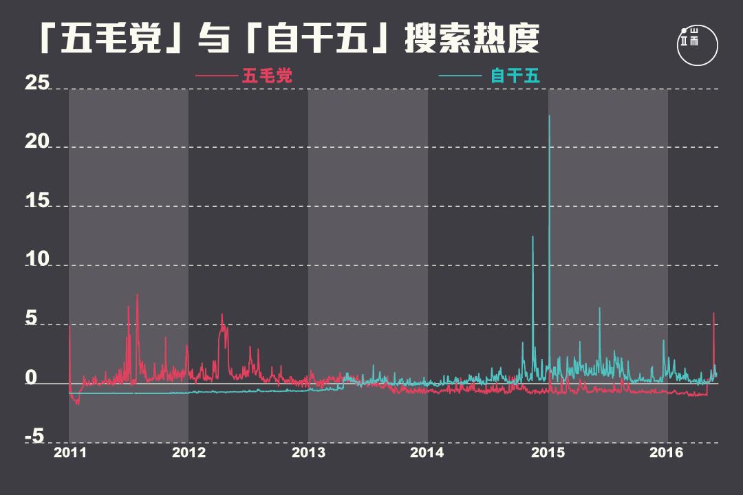 """2013年是""""五毛党""""与""""自干五""""搜索热度的分水岭。图:端传媒设计部"""