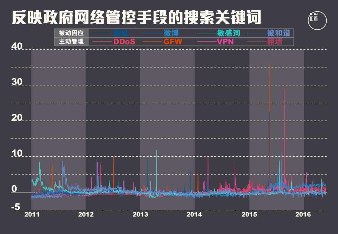 2013年前后,政府网络管控从被动因应转向主动管理。图:端传媒设计部