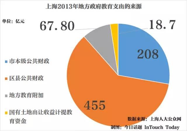 基本上基础教育都是由地方政府在投入,图为上海的具体地方资金来源