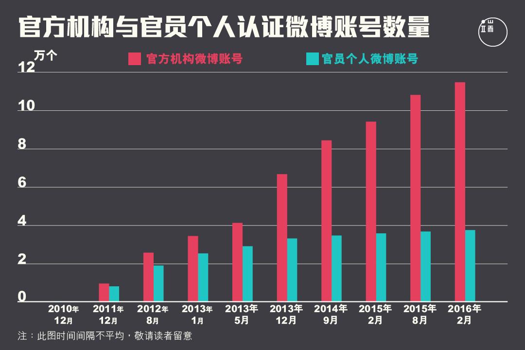 2013年间,官方机构的微博帐户迅速增加,但同期官员个人的微博账户仅有小幅增加,基本平稳。图:端传媒设计部