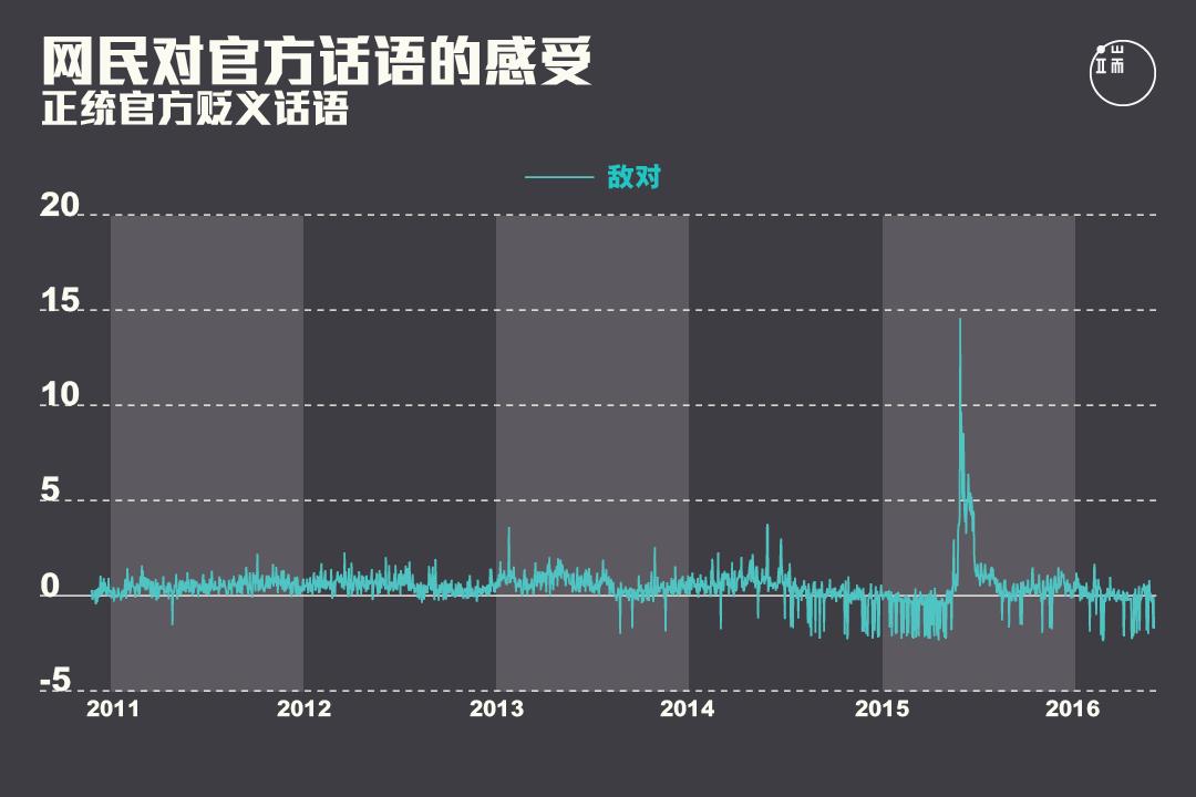 网民对正统官方贬义话语的感受在2013年之后出现峰值。图:端传媒设计部