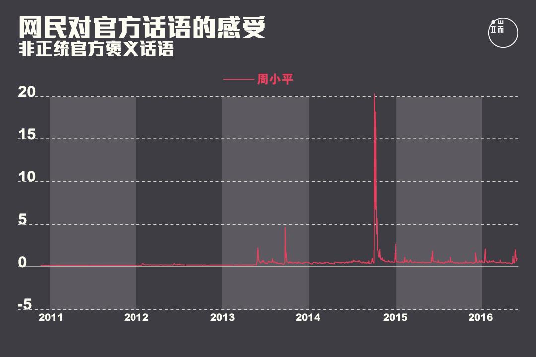 网民对非正统官方褒义话语的感受在2013年之后出现峰值。图:端传媒设计部