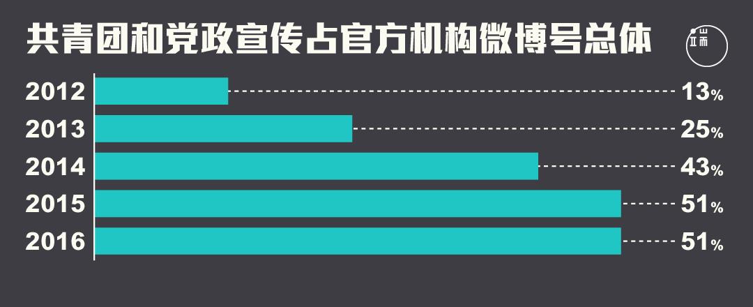 2013年到2014年,共青团和党政宣传官方微博账户数量迅速增长。图:端传媒设计部