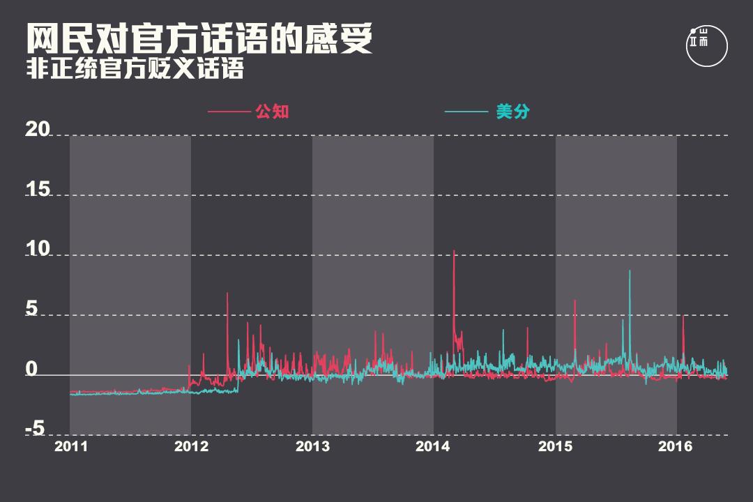 网民对非正统官方贬义话语的感受在2013年之后出现峰值。图:端传媒设计部