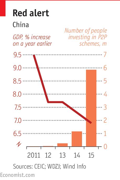红色警报 中国 左侧:GDP同比增长,%  右侧:参加P2P理财的人数,百万 数据来自:中国经济数据库;网贷之家;万得咨询