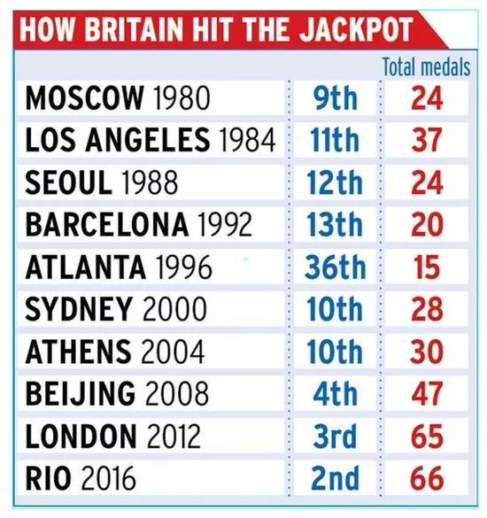 英国历届奥运会奖牌排名及数量