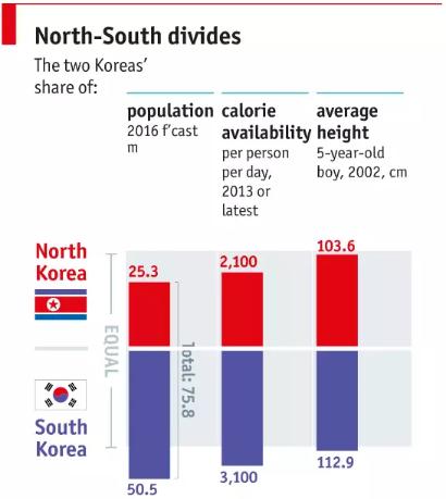 人口,每日摄入卡路里,平均身高对比