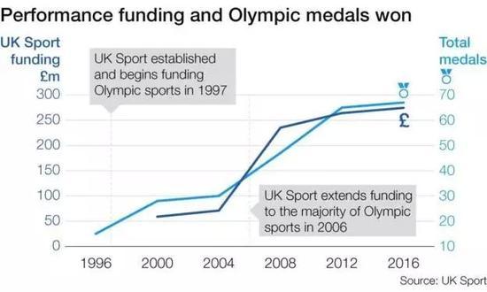 英国体育局拨款及英国取得奖牌数(图自BBC)