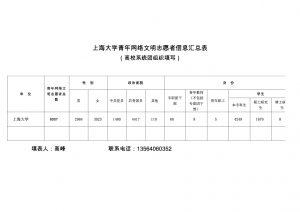 上海大学青年网络文明志愿者信息汇总表