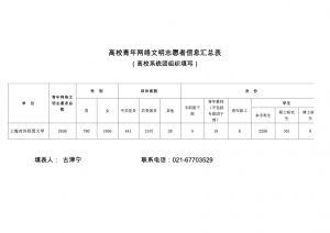 高校青年网络文明志愿者信息汇总表(上海对外经贸大学)