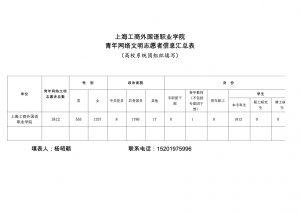 上海工商外国语职业学院青年网络文明志愿者信息汇总表