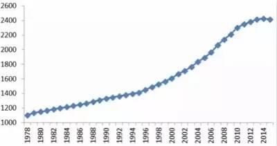 上海常住人口统计图