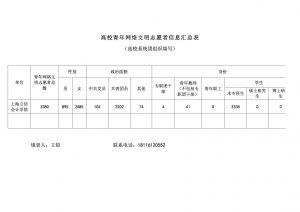 高校青年网络文明志愿者信息汇总表-上海立信会计学院