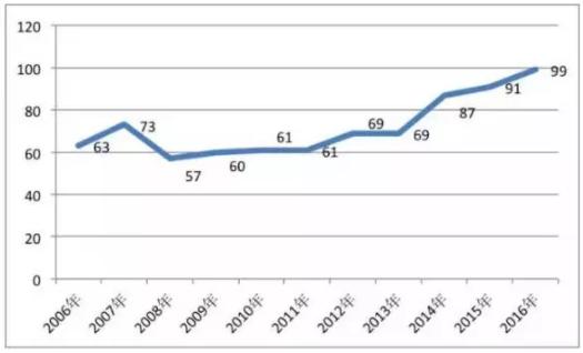 图:2006-2016年中国性别平等差距全球排名 数据来源:世界经济论坛