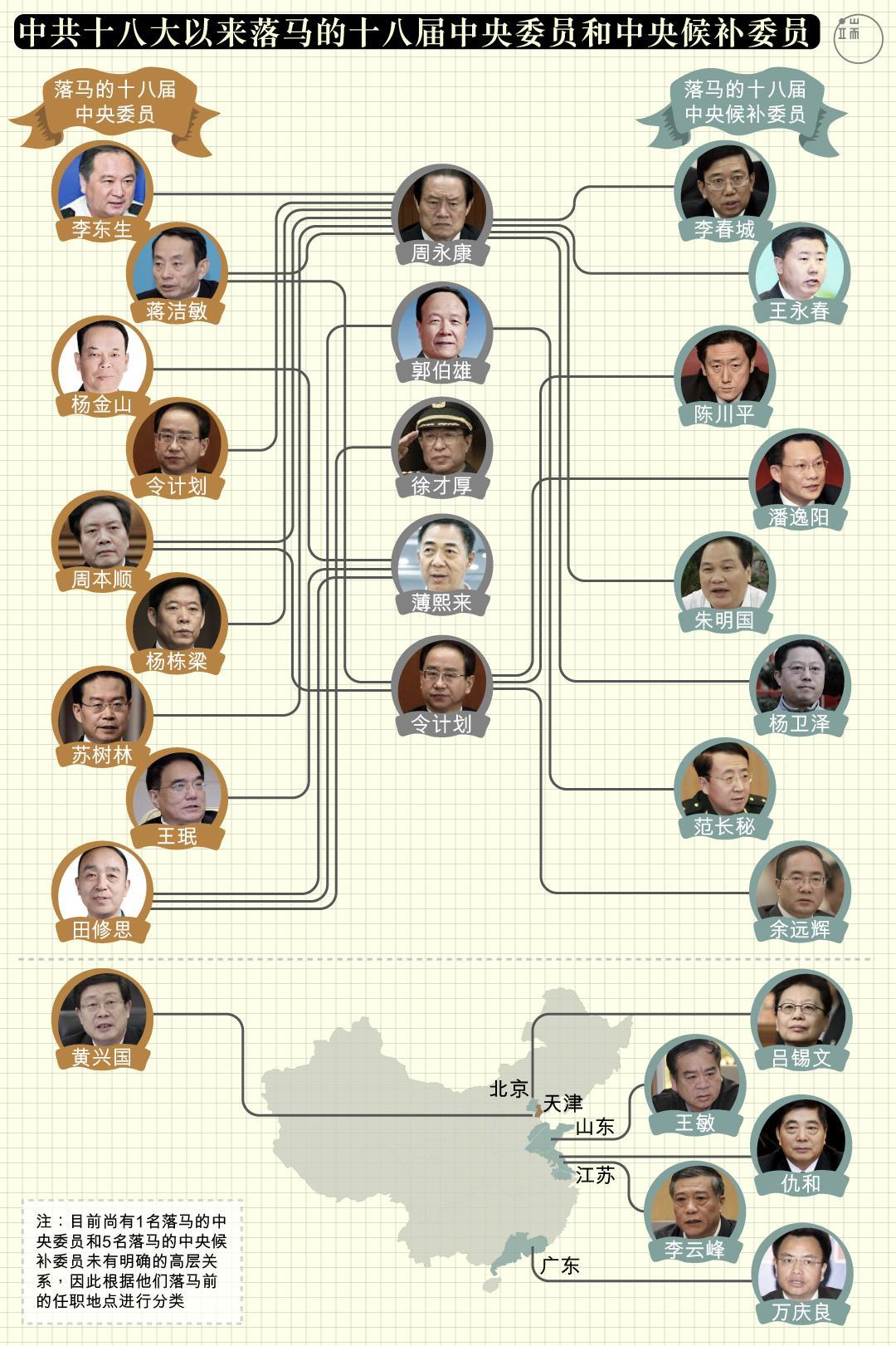 中共十八大以来落马的十八届中央委员和中央候补委员。图:端传媒设计部