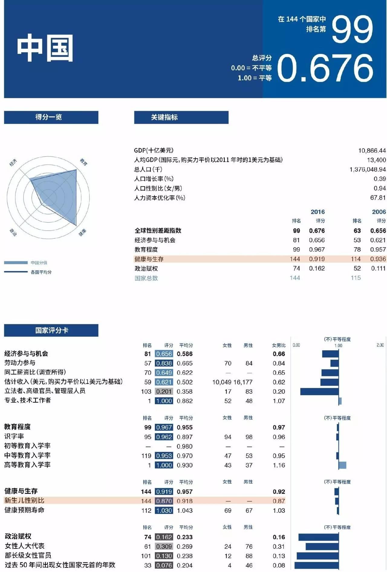 图:中国在四类评估指标中的详细数据情况 来源:JoinFeminism字幕组  翻:@世界上限最高女帝玉娇龙 @Yuui_Cocoon  校:@光藓- @ToscanaSunshine  美工:@aipsider