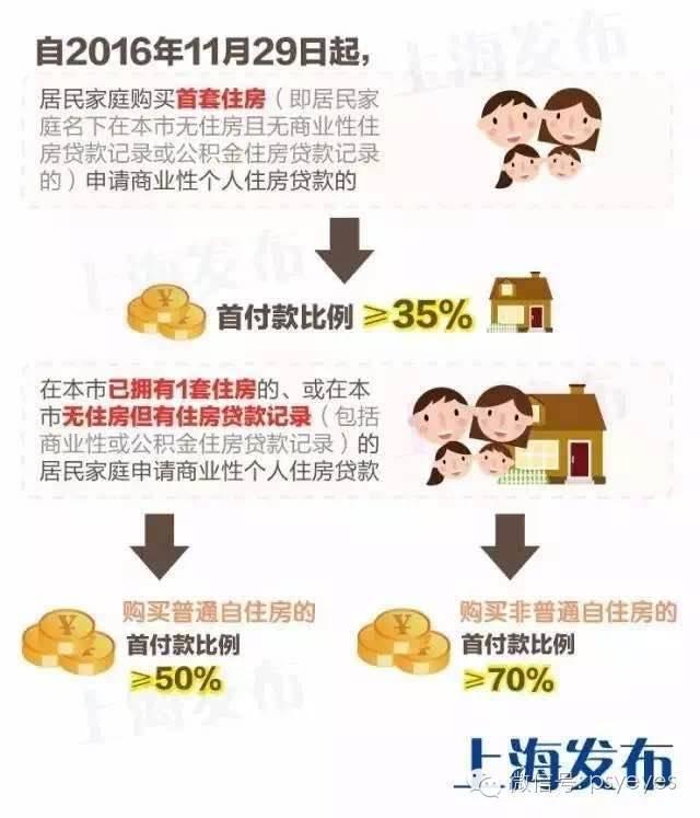 (上海昨天发布的调整首套房、二套房首付比例的新政。)