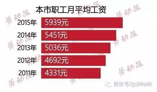 (近五年上海职工平均月工资。)