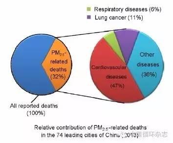 图1 2013年74个大城市PM2.5污染相关的死亡比例