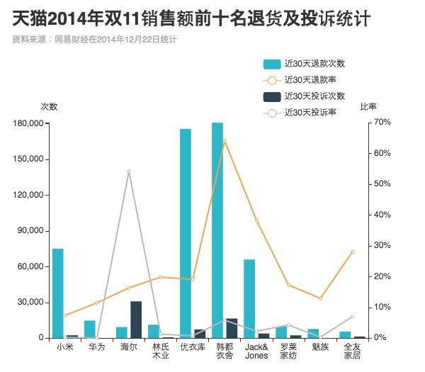 天猫2014年双11销售额前十名退货及投诉统计。图:端传媒中国组