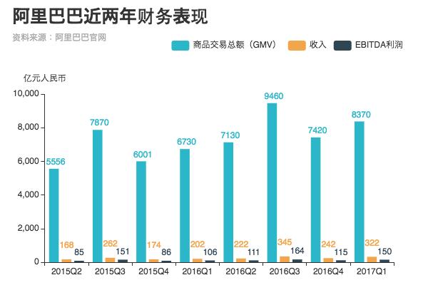 阿里巴巴过去近两年的财务表现(EBITDA为未计利息、税项、折旧及摊销前的利润)。图:端传媒中国组