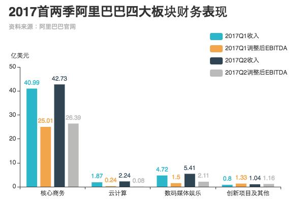 2017首两季阿里巴巴四大板块财务表现(EBITDA为未计利息、税项、折旧及摊销前的利润)。图:端传媒中国组