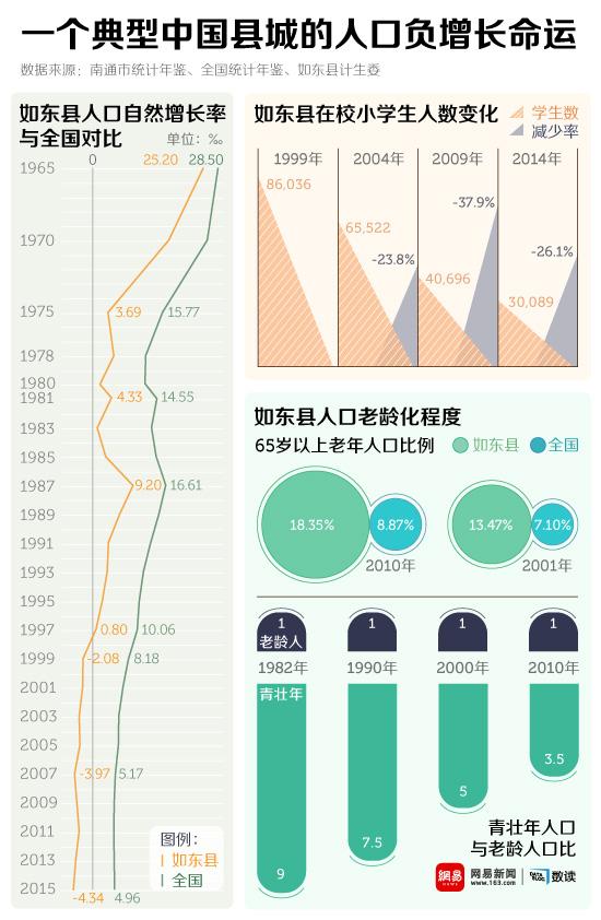 网易数读 | 连续18年人口负增长 这个县预演了中国的未来