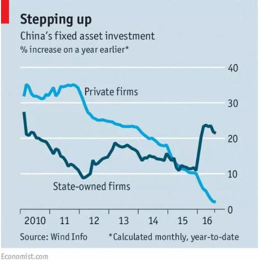 译读 | 民间投资萎缩,中国经济是否乐观?