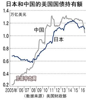 日经中文网 | 中国动用大量外储能否阻止资本外流?