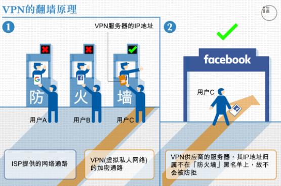 端传媒 | 中国VPN新禁令对用户到底意味著什么?