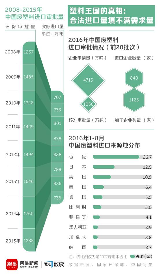 网易数读 | 垃圾成山 中国企业为什么还要全球进口废塑料?