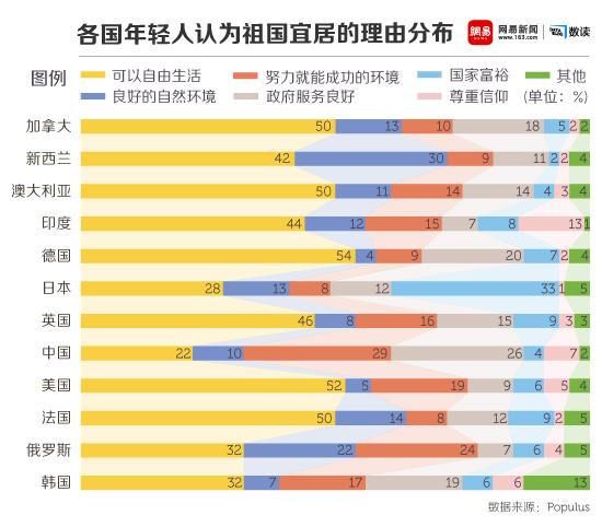 网易数读 | 这一代95后更爱国?多数相信社会公平宜居