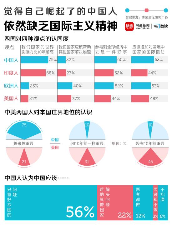 网易数读 | 中国人觉得自己崛起了 但依然不想多管别国闲事