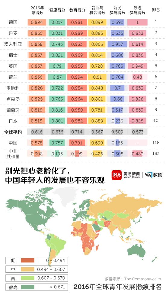 网易数读 | 别光担心老龄化了 中国年轻人的发展也不容乐观