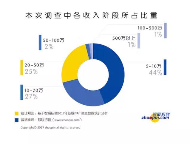 好奇心日报 | 中国的中产阶级很焦虑 最关心通货膨胀