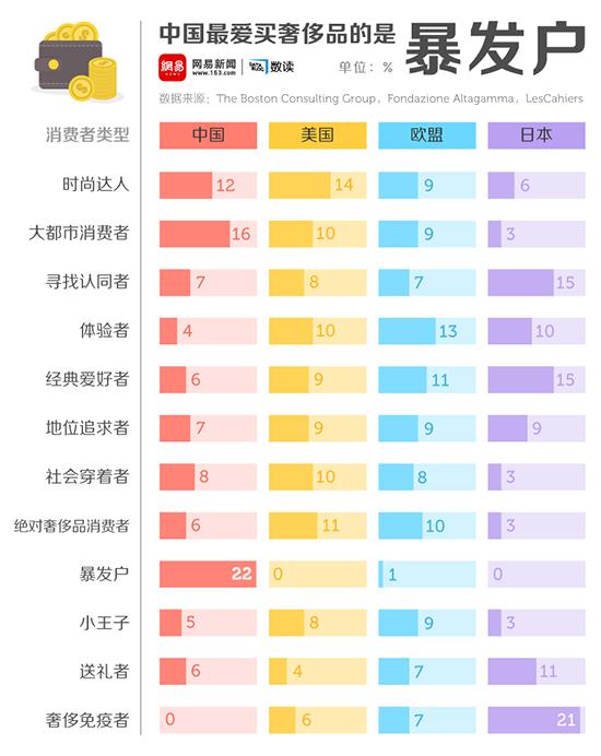 网易数读 | 中国谁最爱买奢侈品?还真的是暴发户