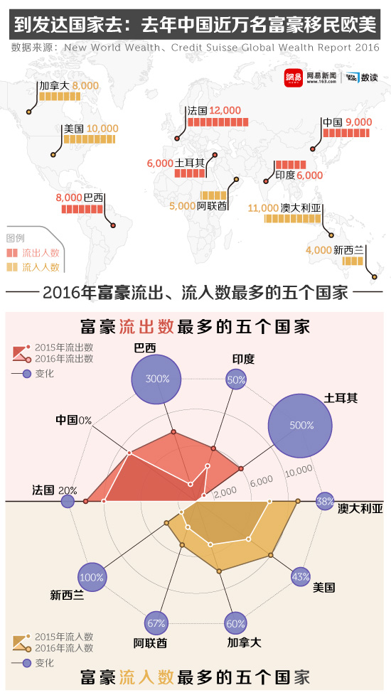 网易数读 | 到发达国家去:去年中国近万名富豪移民欧美