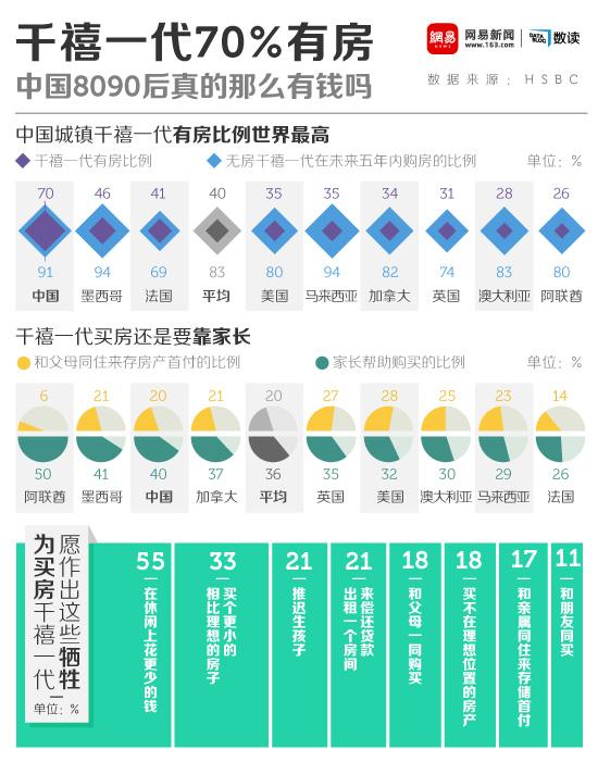 网易数读 | 中国年轻一代70%有房 80后真的那么有钱吗?