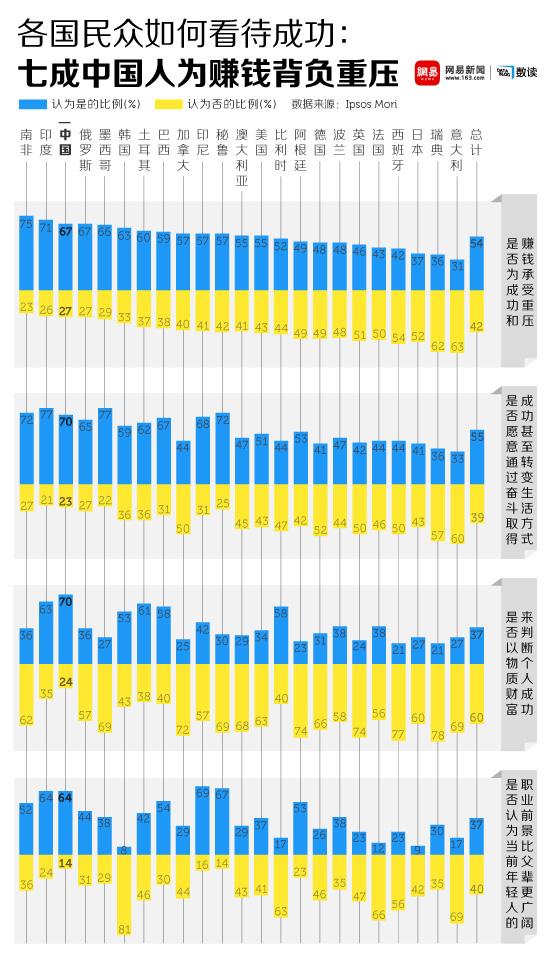 网易数读 | 中国人的成功学 为赚钱义无反顾